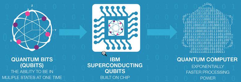 Quantom Computing