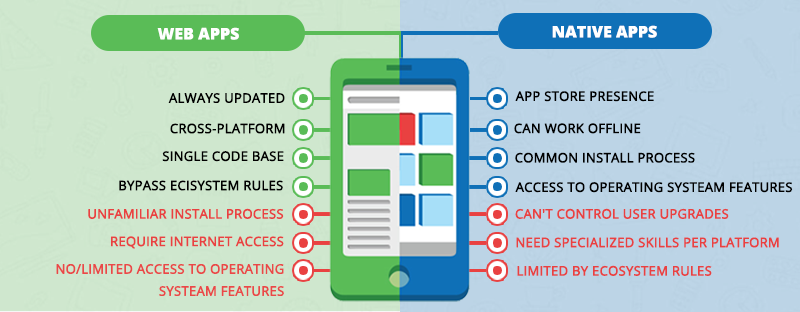 Web App Vs. Mobile App