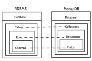 RDBMS_MongoDB_Mapping