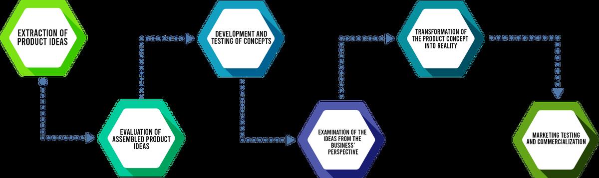 vibidsoft_product_development_flow